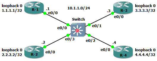 RIP ver2 isnt working in IOU gns3 network topology