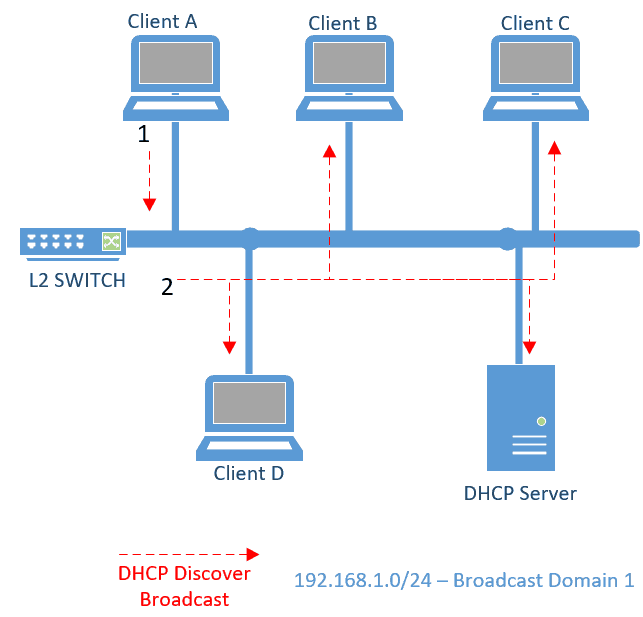 DHCP Discover broadcast
