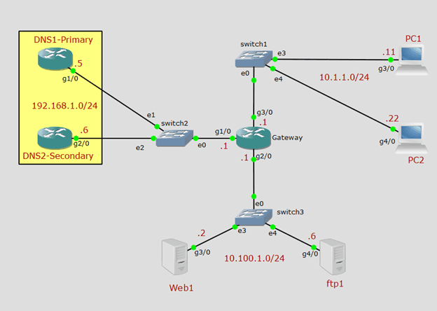 configure cisco router as DNS