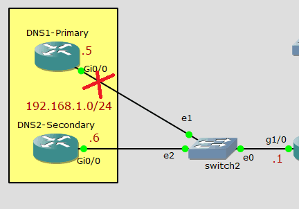 DNS configuration in cisco router