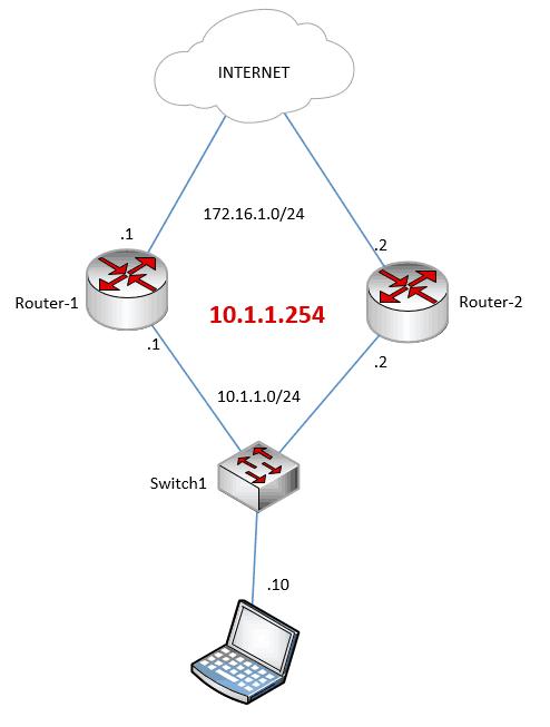 hsrp configuration