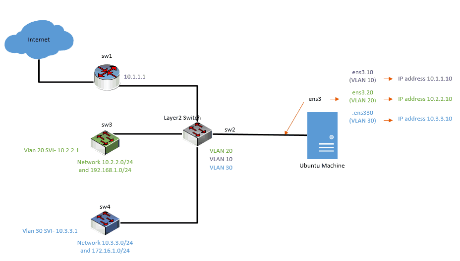 netplan mulitple vlan interfaces