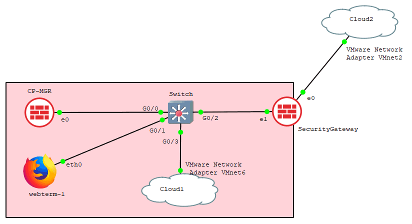 gns3 checkpoint lab