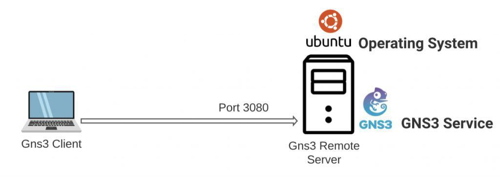 Gns3 on a remote server