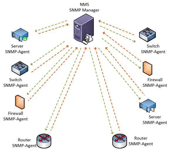 What is SNMP and how it works?