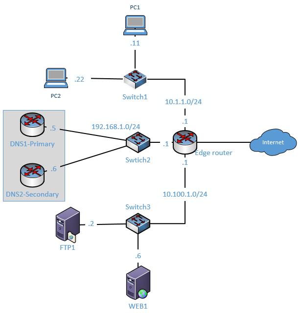 configure router as DNS server