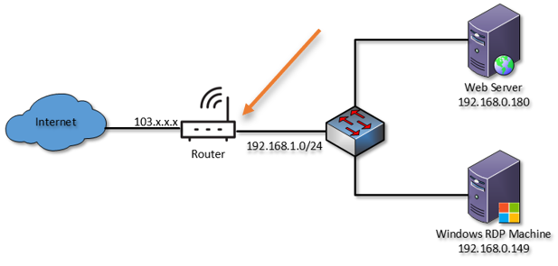 port forwarding on a router